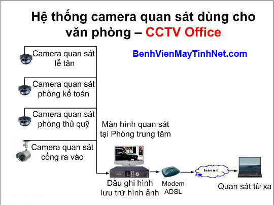 Mo hinh lap dat camera analog 3