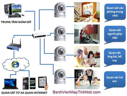 Mo hinh lap dat Camera IP 1