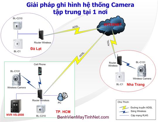 Mo hinh lap dat Camera IP 3