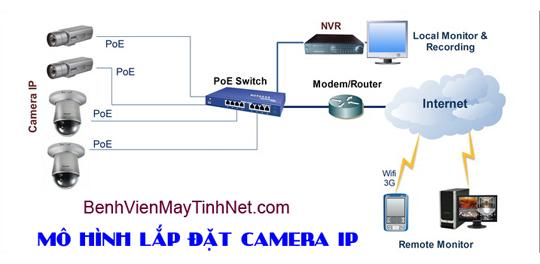 Mo hinh lap dat Camera IP 5