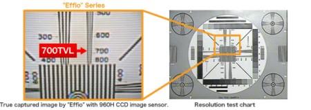 Chip camera Sony Effio