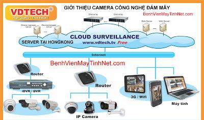 Mô hình camera công nghệ đám mây VDTech Cloud